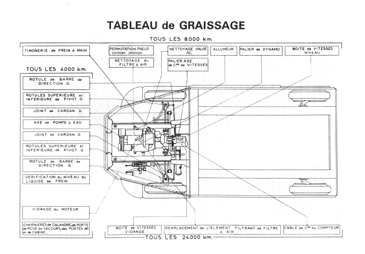 Graissage